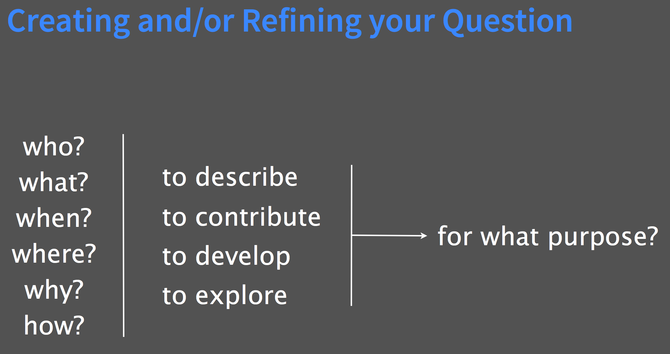 Creating and/or refining your research question, per DevDH.org